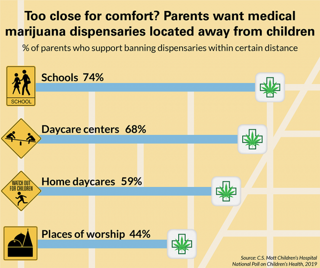 Too close for comfort? Parents want medical marijuana dispensaries located away from children