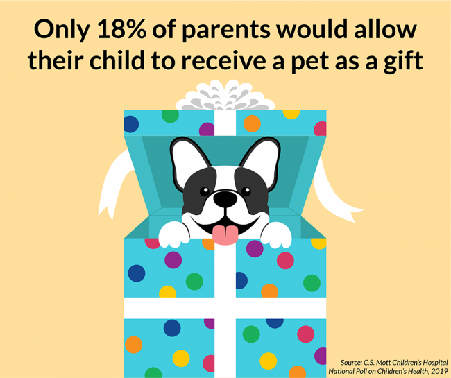 Only 18% of parents would allow their child to receive a pet as a gift