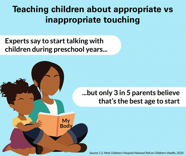 Teaching children about appropriate vs inappropriate touching