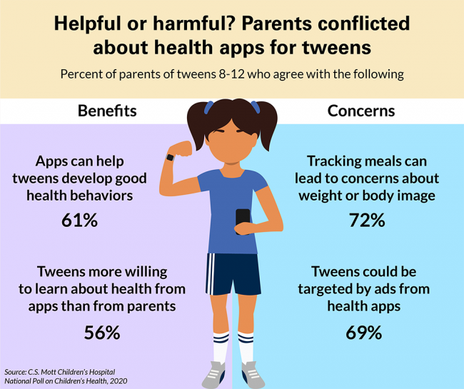 Helpful or harmful? Parents conflicted about health apps for tweens