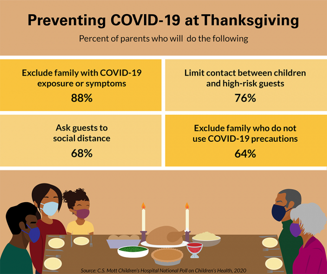 Preventing COVID-19 at Thanksgiving. Percent of parents who will do the following: 88% will exclude family with COVID-19 exposure or symptoms, 76% will limit contact between children and high-risk guests, 68% will ask guests to social distance, and 64% will exclude family who do not use COVID-19 precautions