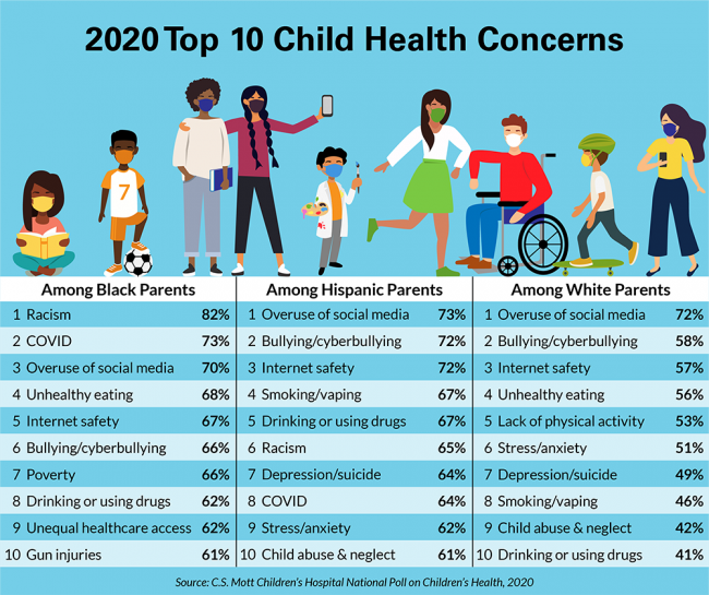 Top health concerns for kids in 2020 during the pandemic ...