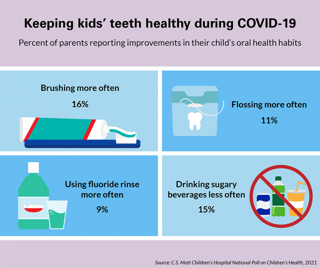Percent of parents reporting improvements in their child's oral health habits. 16% say their kids are brushing more often, 11% say their kids are flossing more often. 9% say their kids are using fluoride rinse more often. 15% say their kids are drinking sugary beverages less often.