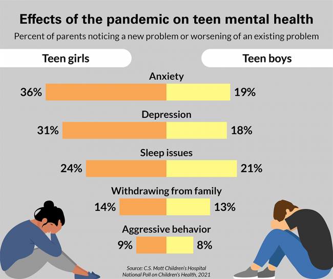 Effects of the pandemic on teen mental health. Percent of parents noticing a new problem or worsening of an existing problem. For anxiety: 36% of teen girls and 19% of teen boys. For Depression: 31% of teen girls and 18% of teen boys. For Sleep issues: 24% of teen girls and 21% of teen boys. For withdrawing from family: 14% of teen girls and 13% of teen boys. For aggressive behavior: 9% of teen girls and 8% of teen boys.