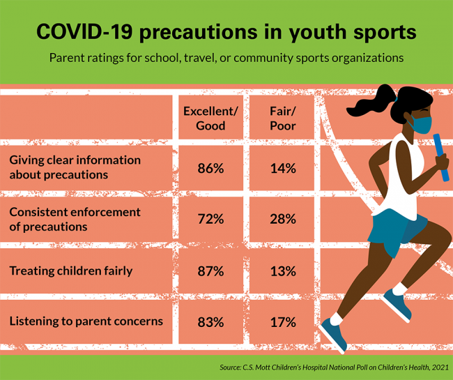 COVID-19 precautions in youth sports. Parent ratings for school, travel, or community sports organizations. For giving clear information about precautions, 86% rate excellent/good, and 14% rate fair/poor. For consistent enforcement of precautions, 72% rate excellent/good, and 28% rate fair/poor. For treating children fairly, 87% rate excellent/good, and 13% rate fair/poor. For listening to parent concerns, 83% rate excellent/good, and 17% rate fair/poor.