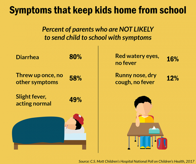 Symptoms that keep kids home from school