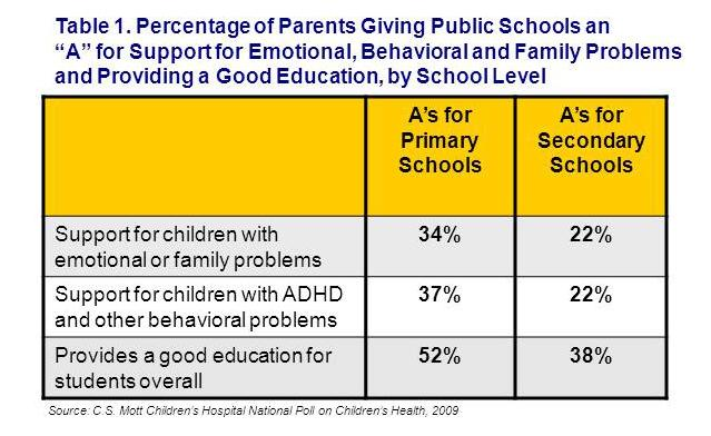 Public schools report card: support for emotional, behavioral, and family issues