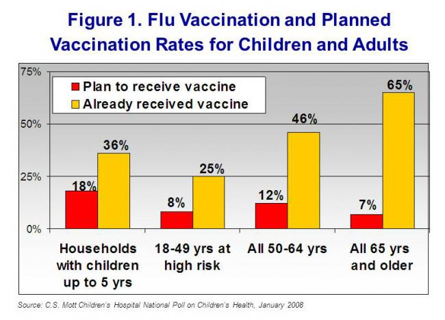 Figure 1. Flu vaccination and planned vaccination rates for children and adults