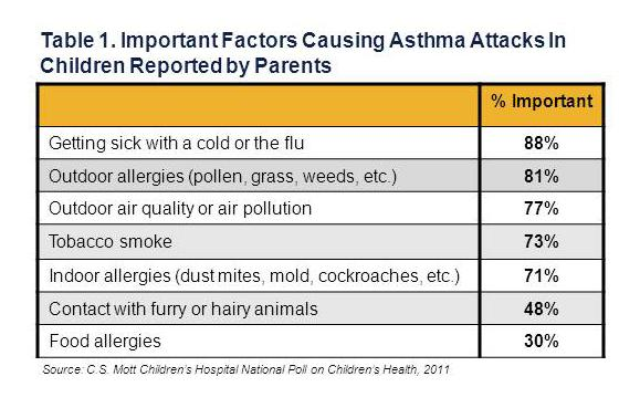 Tobacco Smoking Kids' Asthma Attacks