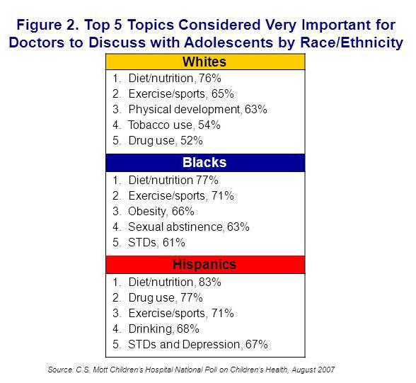 Figure 2. Top 10 topics parents consider important by race/ethnicity