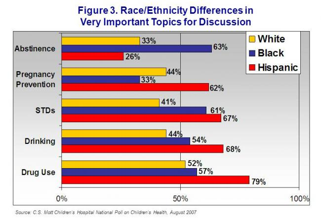 Figure 3. Race/ethnicity differences in very important topics