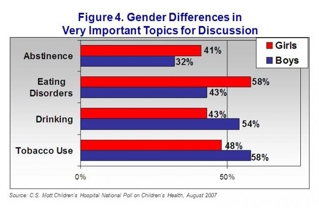 Figure 4. Gender differences in very important topics for discussion