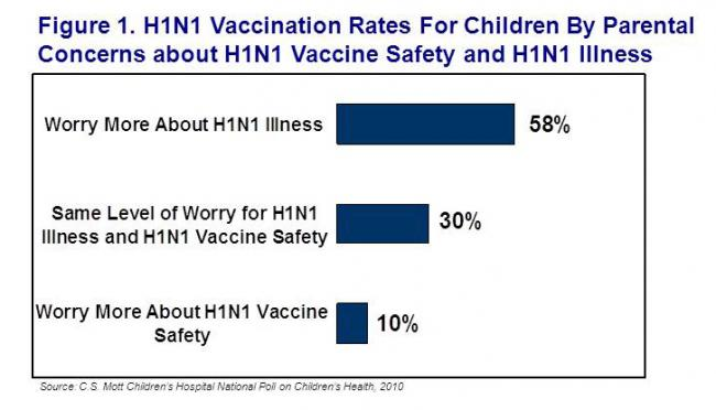 H1N1 vaccination rates for children