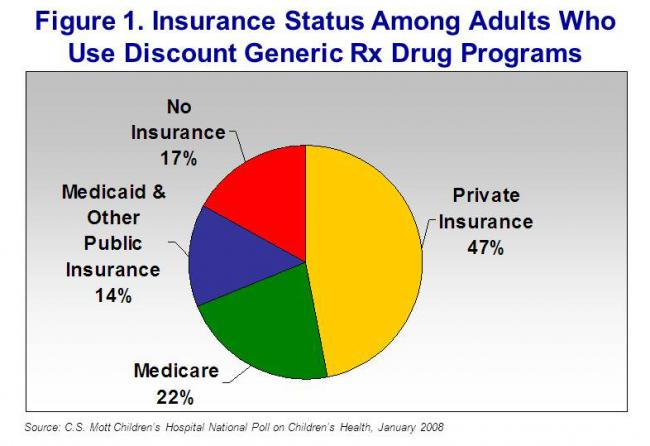 Figure1. Insurance status among adults who use discount generic Rx drug programs