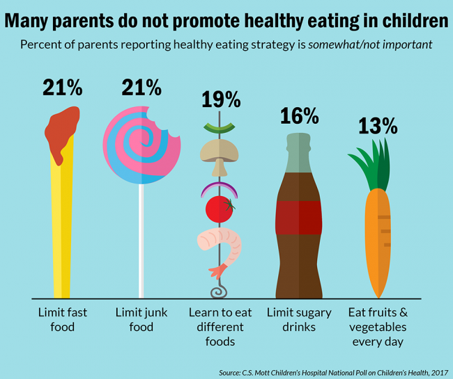 Many parents do not promote healthy eating in children