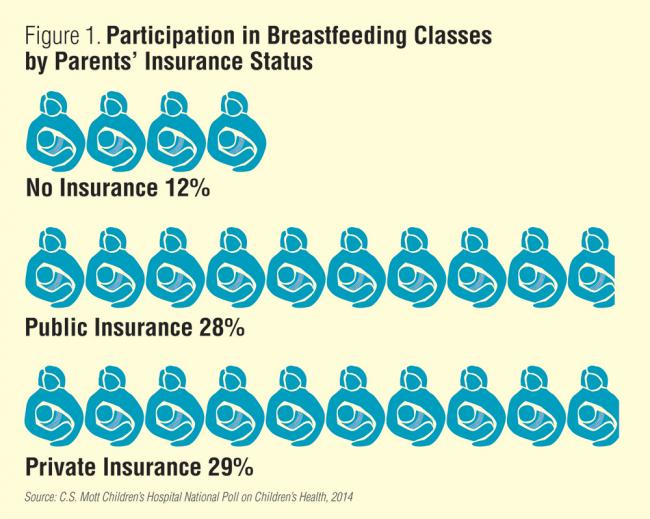 Participation in breastfeeding classes