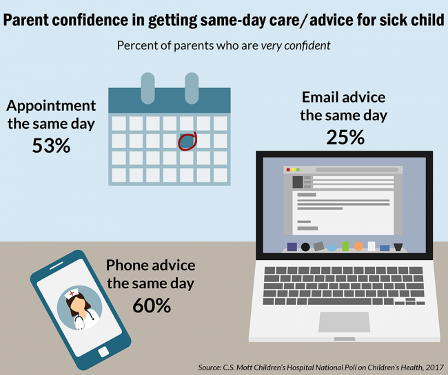 Parent confidence in getting same-day care/advice for sick child