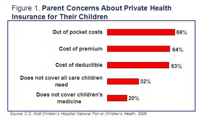 Parent concerns about private health insurance for their children
