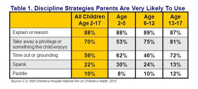 Discipline strategies parents are very likely to use