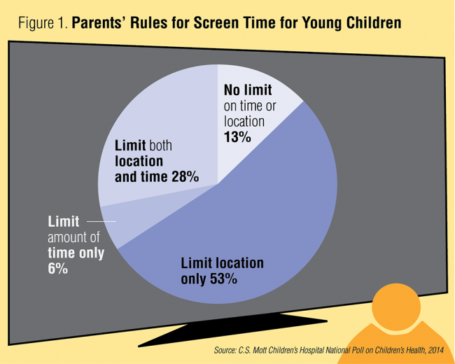 Parents' rules for screen time for young children