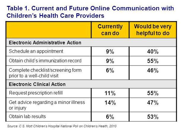 Current and future online communication with children's health care providers