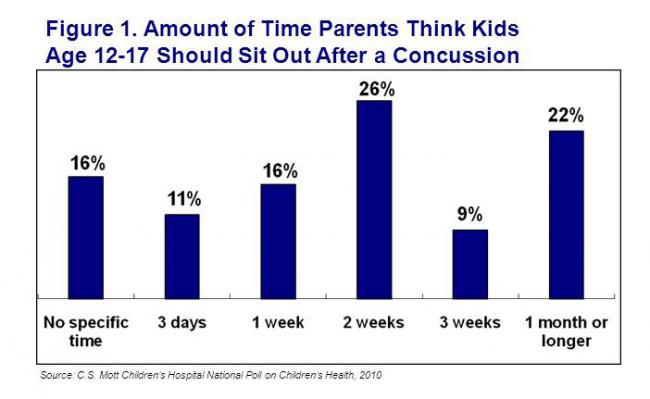 Amount of time parents think kids age 12-17 should sit out after a concussion
