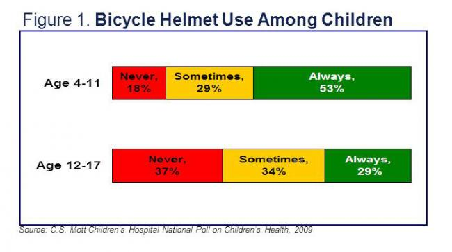 Bicycle helmet use among children