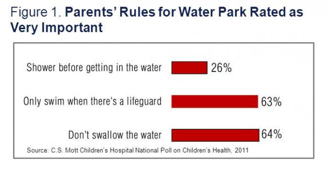 Prevent Illness From Waterparks Pools