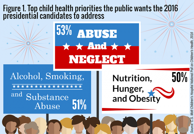 Figure 1. Top child health priorities the public wants the 2016 presidential candidates to address