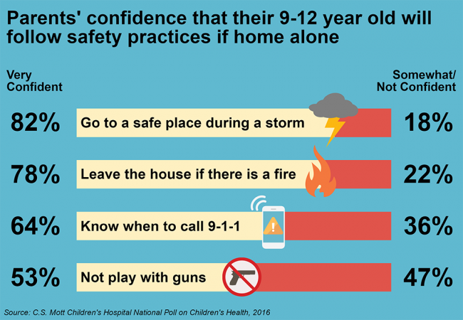 Parents' confidence that their 9-12 year old will follow safety practices if home alone