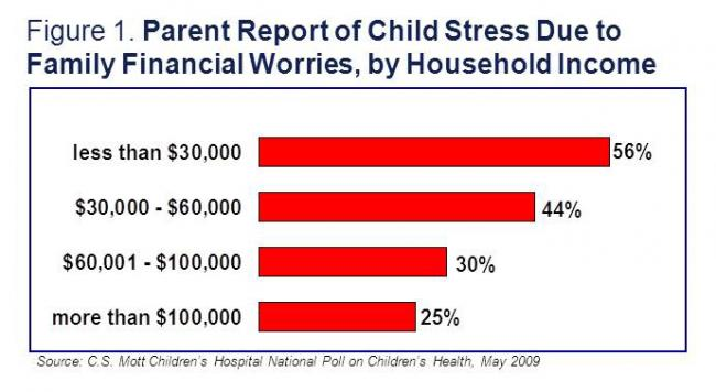 Parent report of child stress due to family financial worries