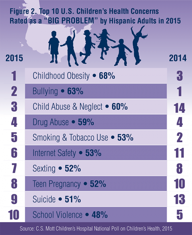 "Figure 2: Top 10 U.S. Children's Health Concerns Rated as a ""Big Problem"" by Hispanic Adults in 2015"