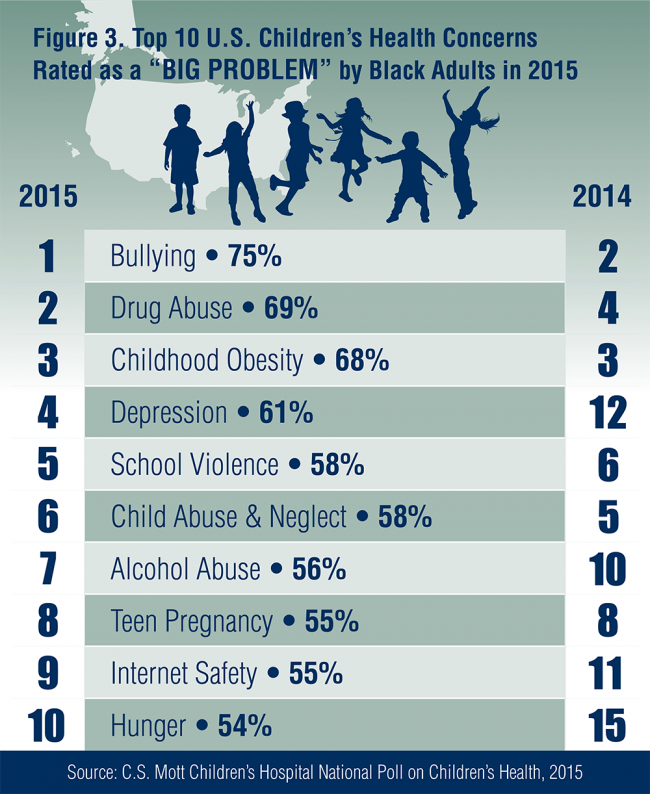 "Figure 3: Top 10 U.S. Children's Health Concerns Rated as a ""Big Problem"" by Black Adults in 2015"