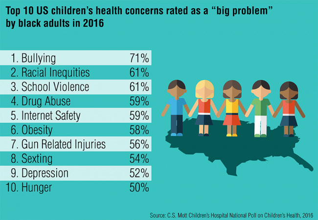 "Top 10 US children's health concerns rated as a ""big problem"" by black adults in 2016"