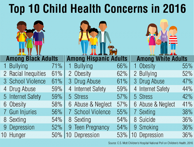 Top 10 child health concerns in 2016 among black adults, Hispanic adults and white adults