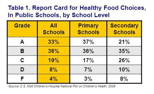 Report card for healthy food choices in schools