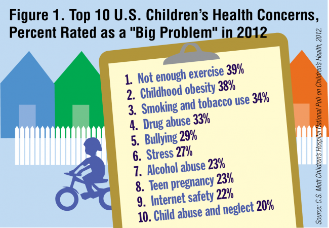 "Figure 1. Top 10 U.S. Children's Health Concerns Rated as a ""Big Problem"" in 2012"