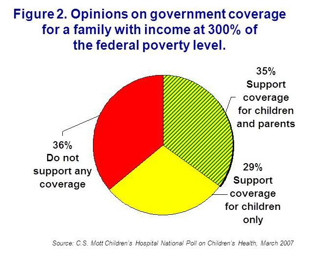 Opinions on government coverage for a family with income at 300% FPL