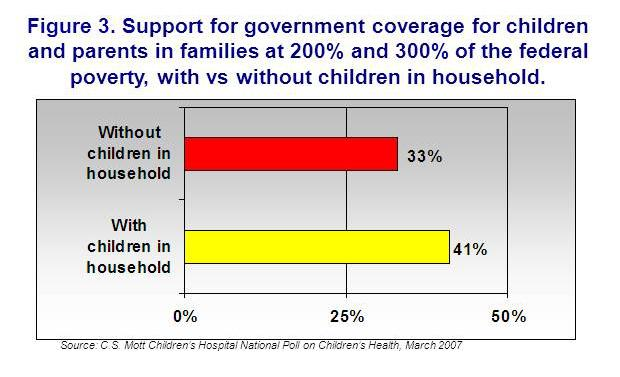 Support for government coverage for children and parents