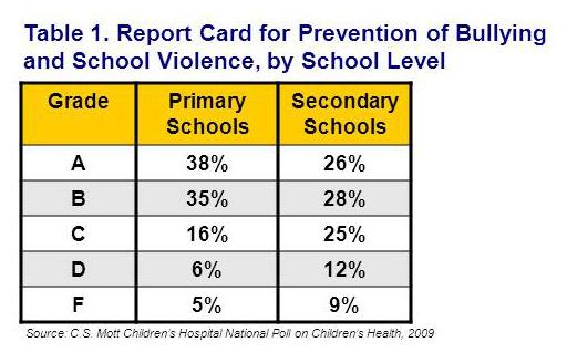 Report card for prevention of bullying and school violence