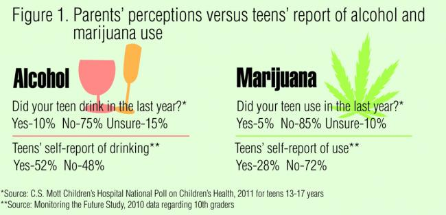 Teens Drink and Use Marijuana