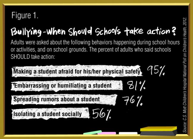 Bullying: When should schools take action?