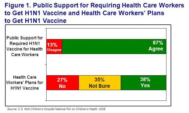 Public support for requiring health care workers to get H1N1 vaccine