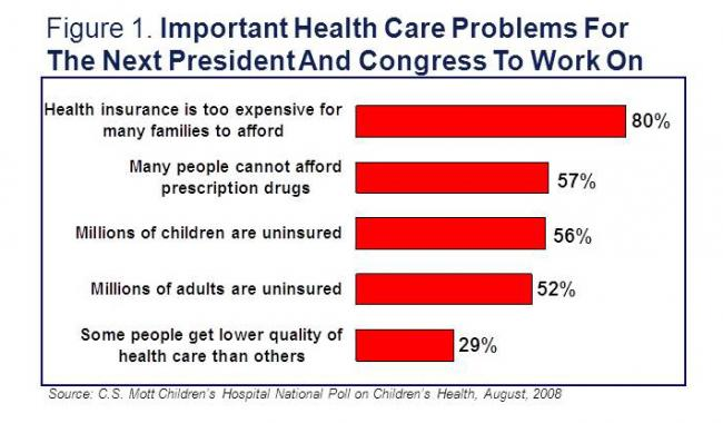 Important health care problems for the next president and congress to work on
