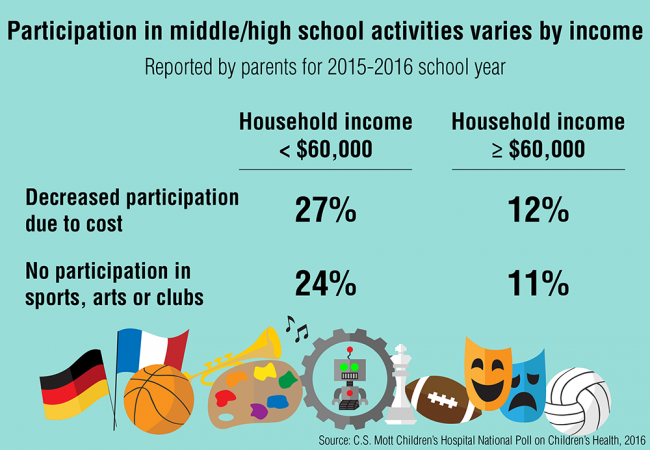 Participation in middle/high school activities varies by income