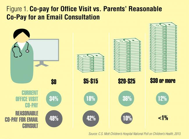 Infographic: Co-pay for office visit vs. parents' reasonable co-pay for an email consultation