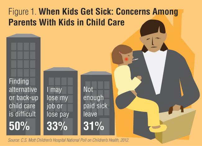 When Kids Get Sick: Concerns Among Parents with Kids in Child Care