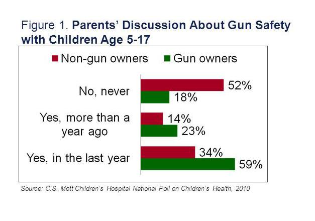 Gun shy? 14 million parents have never talked gun safety with their kids