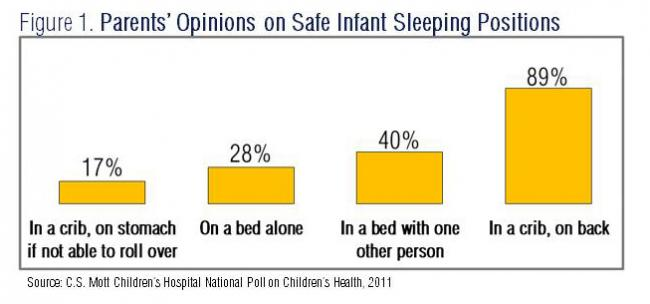 Infants at Risk in Unsafe Sleep Settings