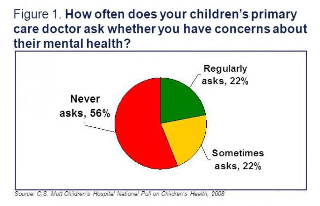 How often children's primary care doctor ask about their mental health